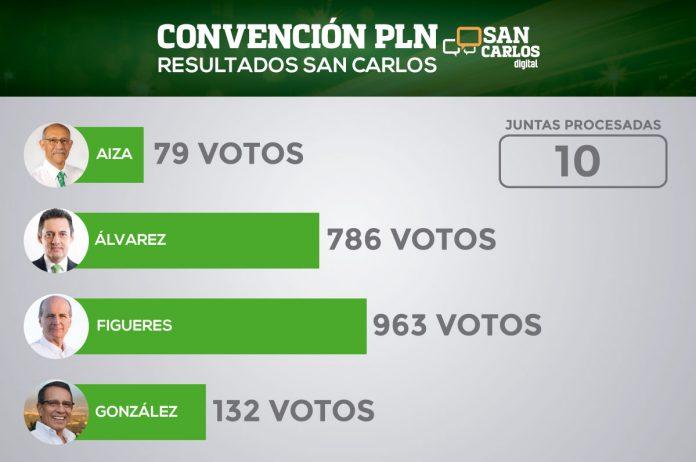 Figueres gana San Carlos